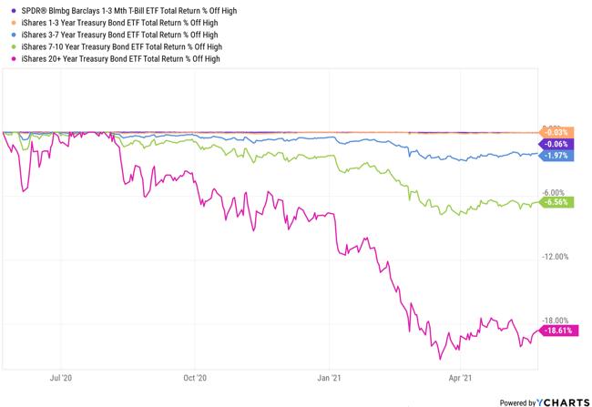 Bond total return chart