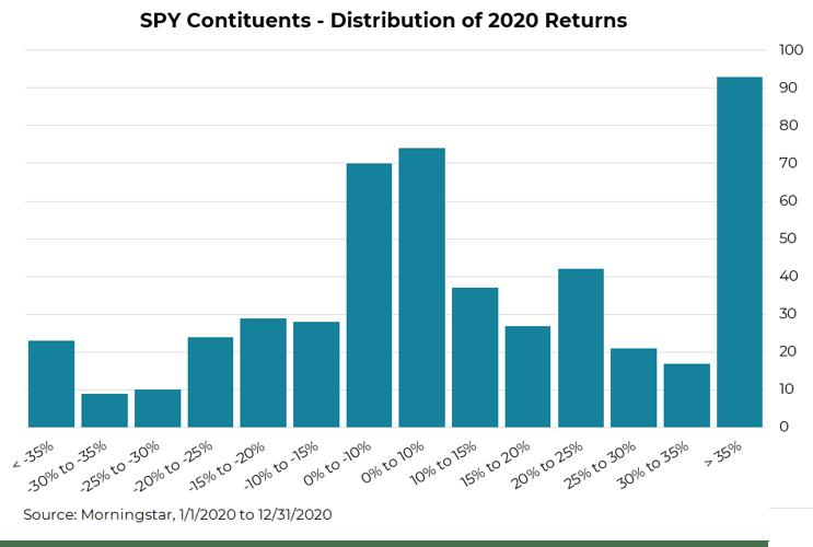 Distribution of Returns Visual