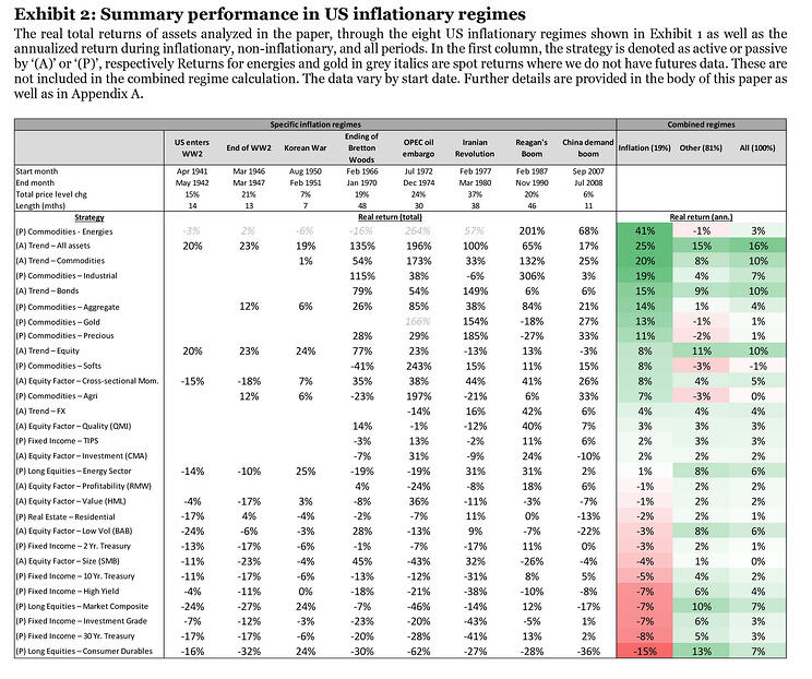 Summary performance during US inflationary regimes