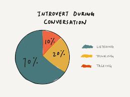 Introvert during conversation